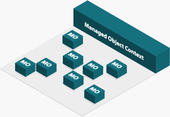 Core Data Managed Object Context